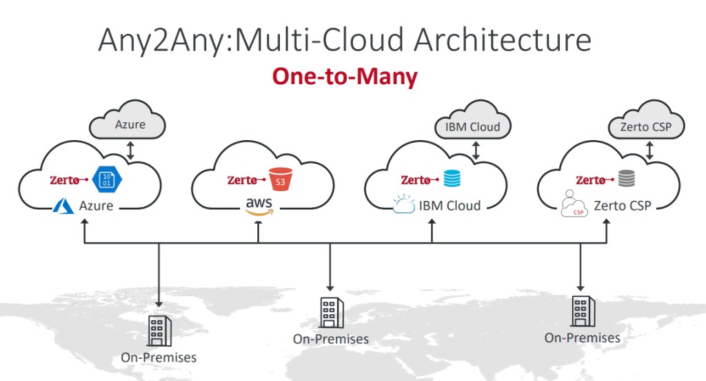 Any2Any Multi-Cloud Architecture