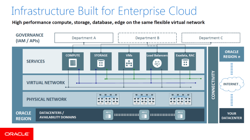 OCI - Infrastructure Built for Enterprise Cloud