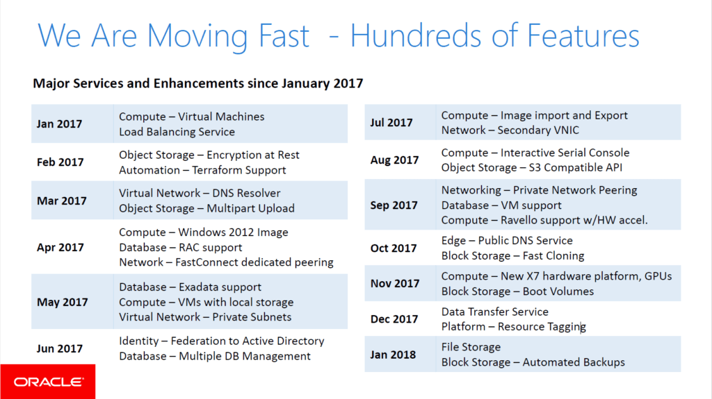 OCI - Moving Fast and Features