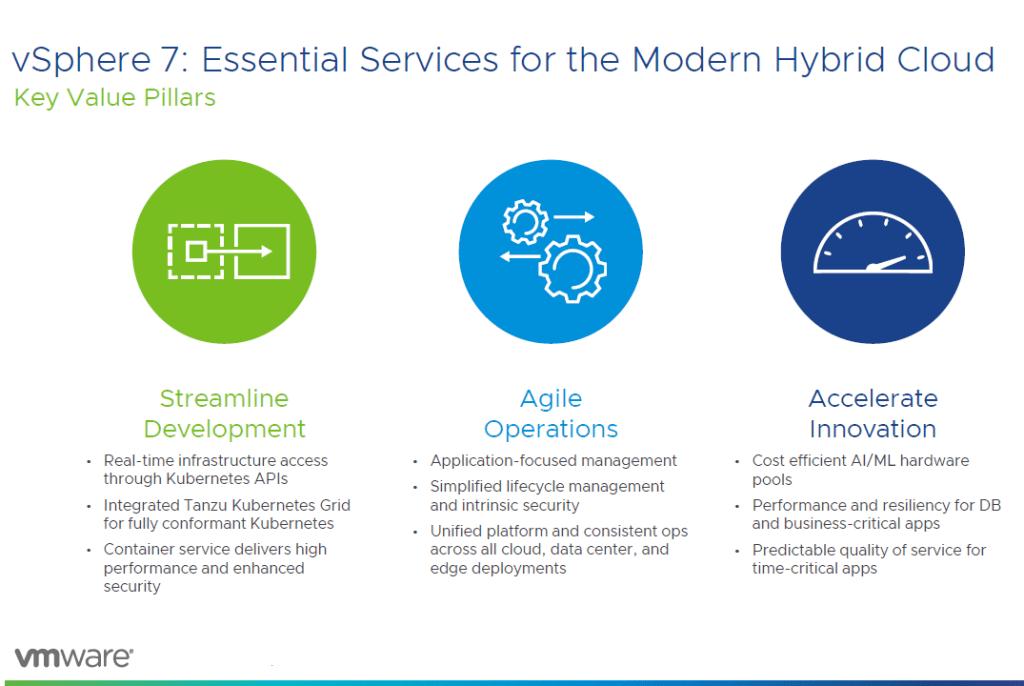 Modern Hybrid Cloud