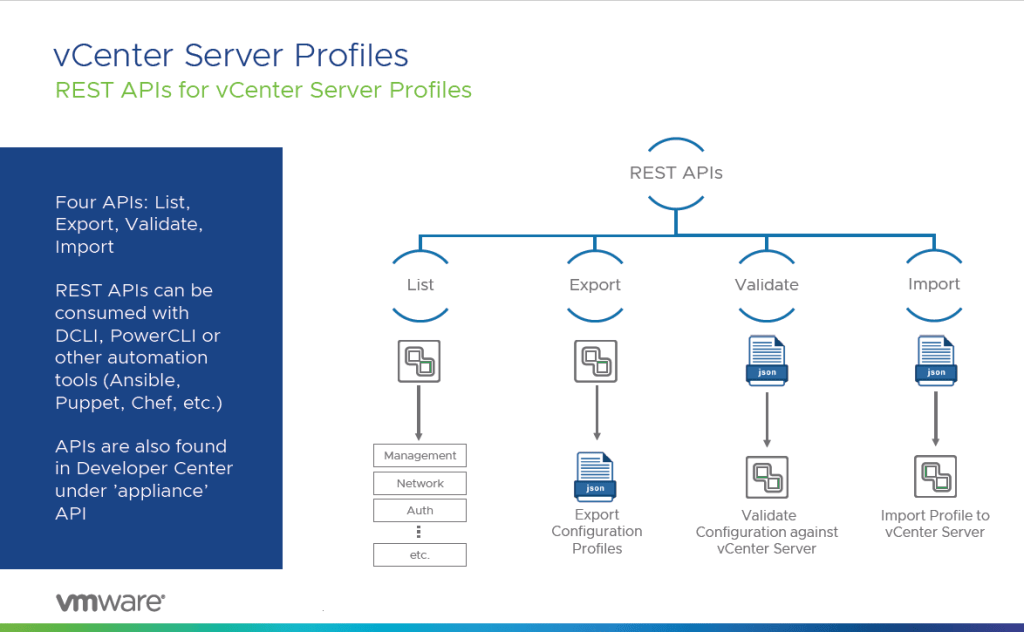 vCenter Server Profiles