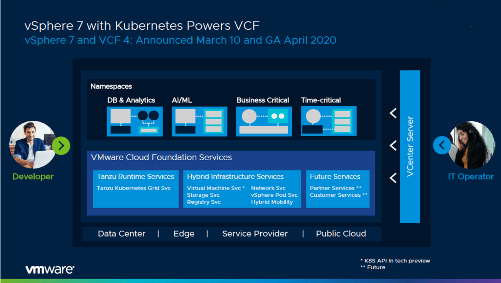 vSphere 7 with K8s Powers VCF