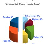 Sport Benefit Risk Analysis: Rediscovering Your Sport Safely After A Major Health Challenge