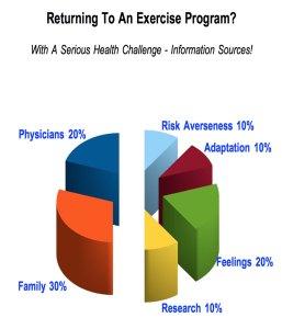 benefit risk
