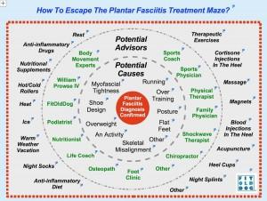 name plantar fasciitis