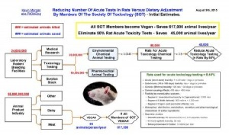 Vegan toxicologists to save the animals