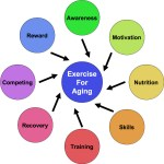 Exercise For Aging: Health, Mid-Life Dating, Your Bucket List: Prepare Or Suffer!