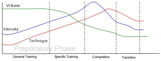 Image for post on weaknesses of periodization.