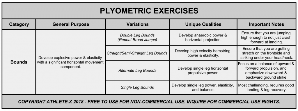 plyometric training bounds