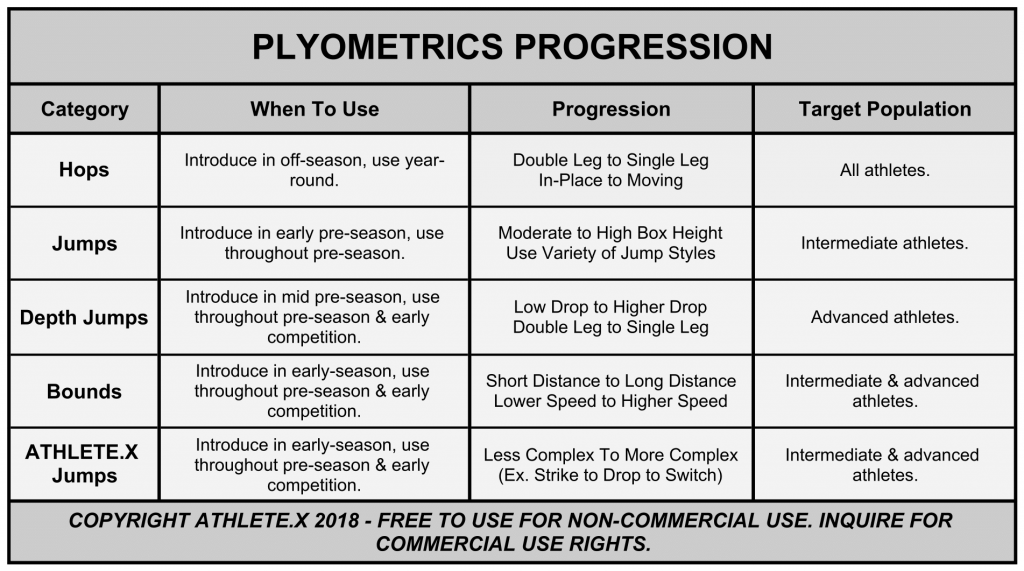 plyometric training progression for sprinters.