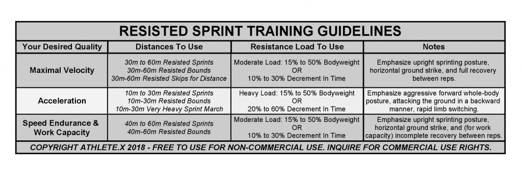 Resisted Sprint Training Guidelines