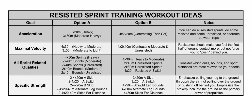 Resisted Sprint Training Workouts