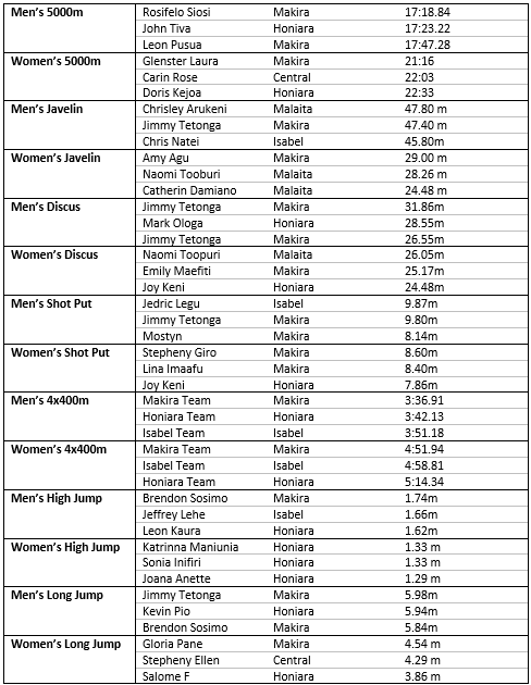 National Championship Men's and Women's Results 2