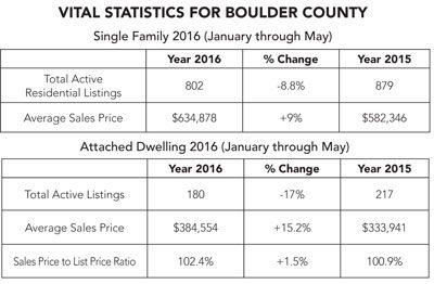 Boulder County Real Estate Statistics