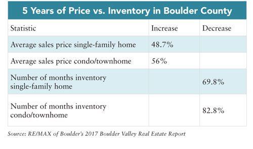 2017 Real Estate Outlook, Boulder County, RE/MAX of Boulder