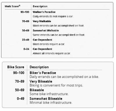Walk Score point system