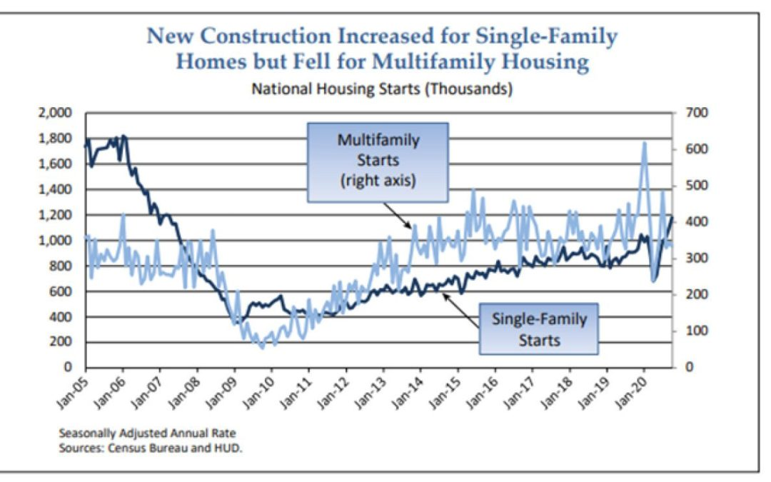 Why is there such a shortage of homes to buy?, Part 1