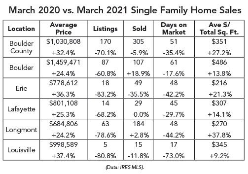 Market stats for single-family homes in Boulder County