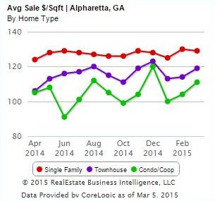 Alpharetta Home Price Per Square Feet