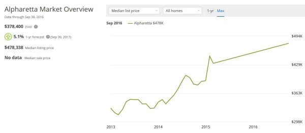 alpharetta-real-estate-market-value