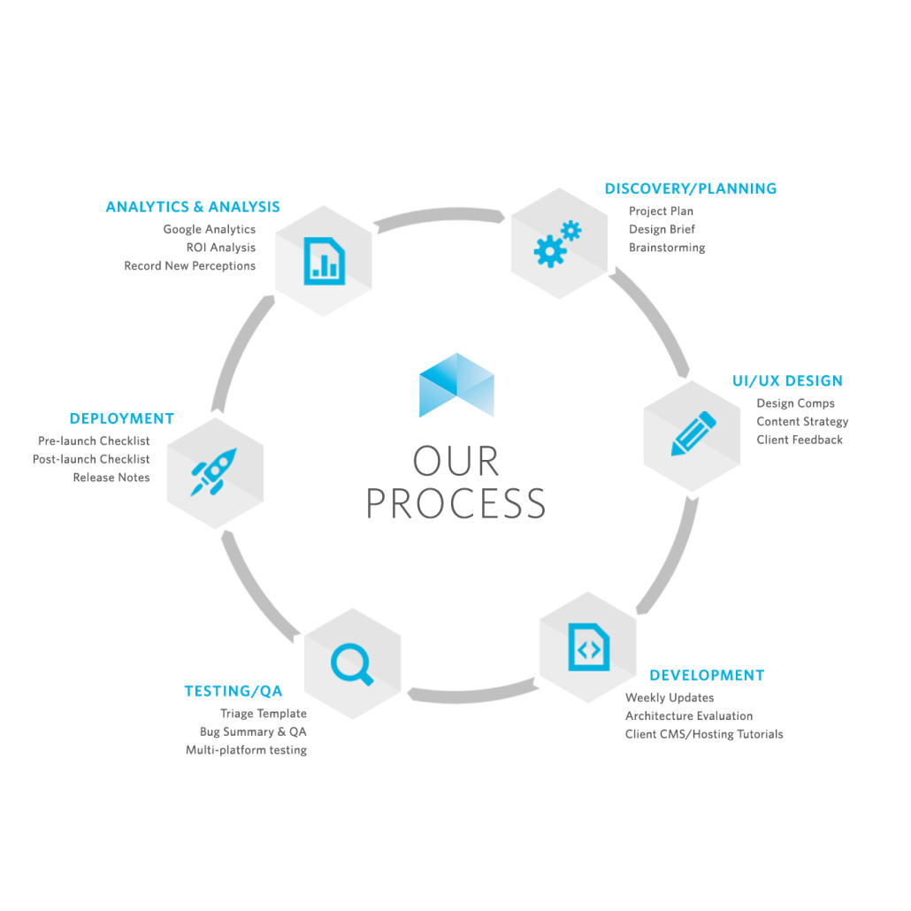 Technologies Amp Process