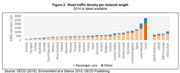 graph road density