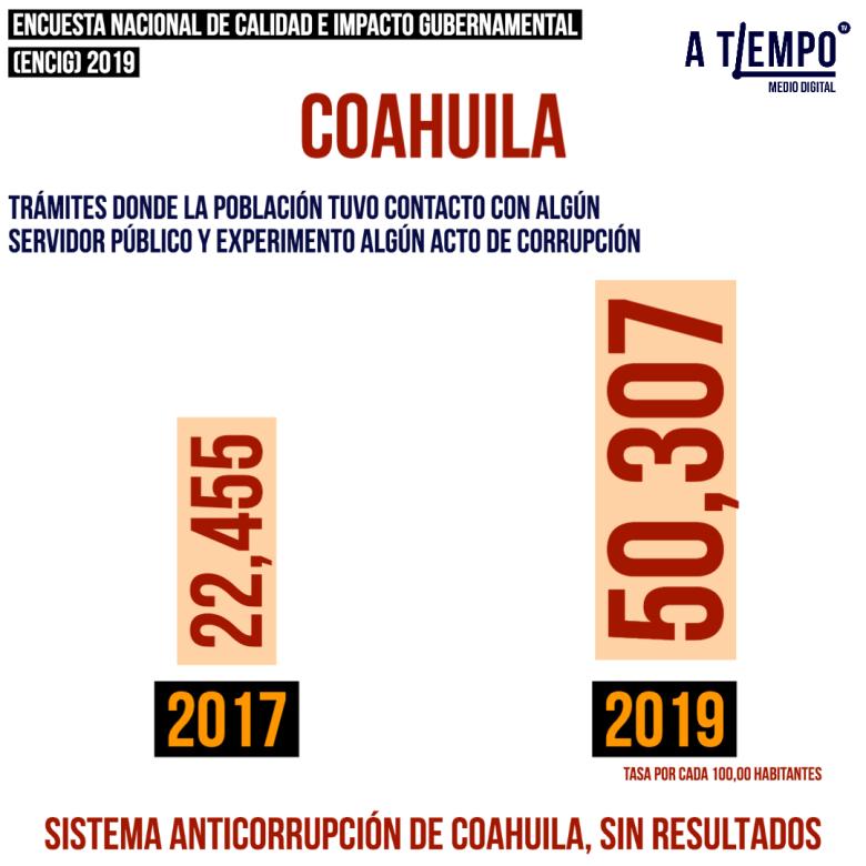 SIN RESULTADOS SISTEMA ANTICORRUPCIÓN DE COAHUILA