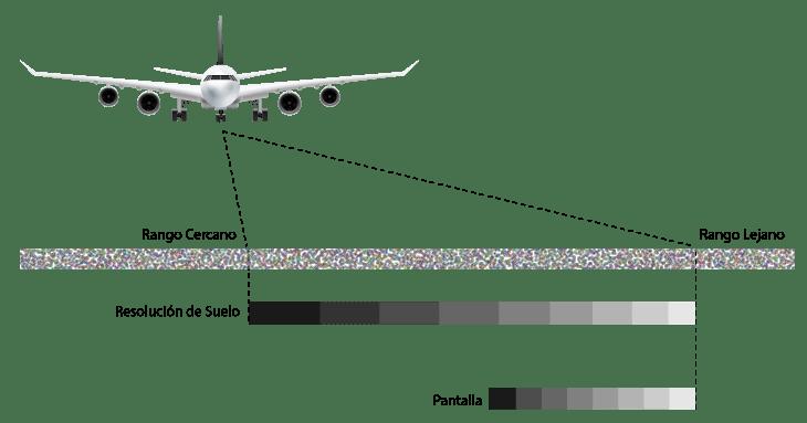 Distorsión SAR - resolucion espacial sar