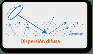 Dispersión difusa -  - interpretando una imagen radar