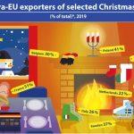 Eurostat: Cele mai multe produse specifice Crăciunului în UE, exportate de state membre