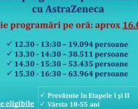 Număr record de programări pentru vaccinare cu serul AstraZeneca