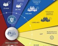 A fost depășită cifra de un milion de persoane imunizate, în România