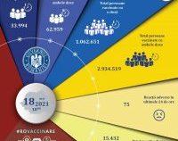 A fost depășit pragul de 4 milioane de vaccinări. 97.000 de români au fost imunizați în ultimele 24 de ore