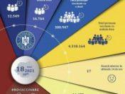 Peste 29.000 de români s-au imunizat în ultimele 24 de ore