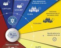 Peste 12.000 de români s-au vaccinat în ultimele 24 de ore