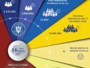 Peste 5 milioane de români sunt vaccinați cu schema completă. Aproape 12.000 de persoane, imunizate în ultimele 24 de ore