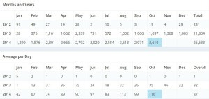 Blog Stats - Marshall Atkinson