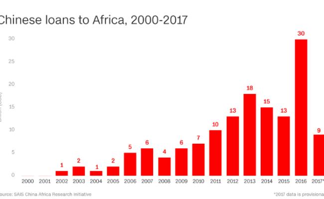 Africa China debt