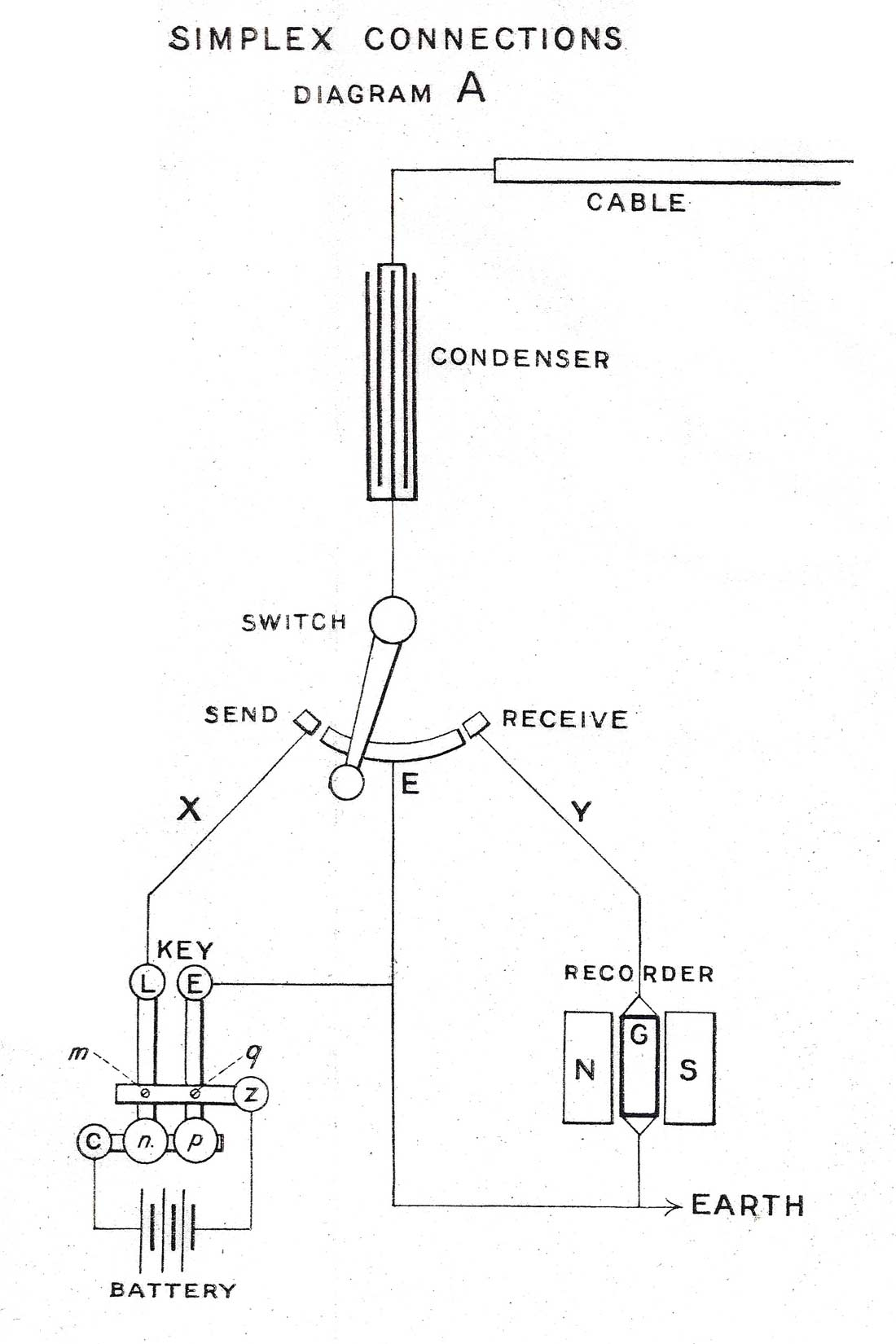 History Of The Atlantic Cable Amp Submarine Telegraphy