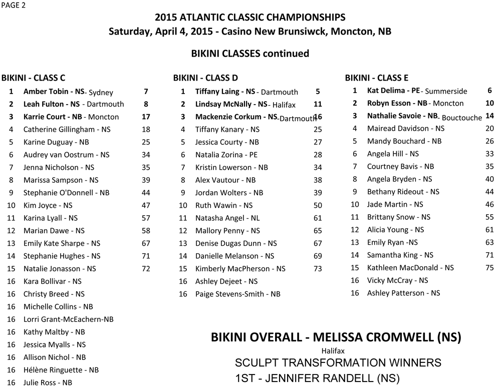 2015 Atlantic Classic Championships Results