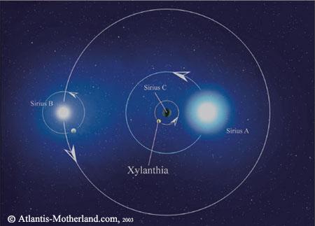 SIRIUS star sustem