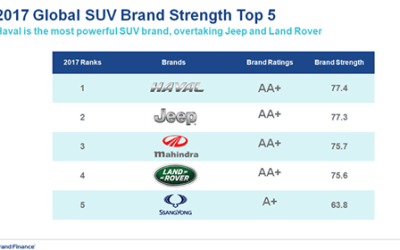 HAVAL SUV : number 1 Worldwide