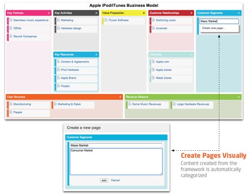 Using Ad hoc Canvas by Atlassian Expert Comalatech for a Business Model Generation exercise