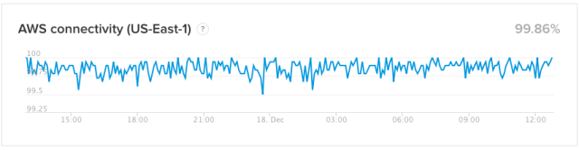 public statuspage metrics