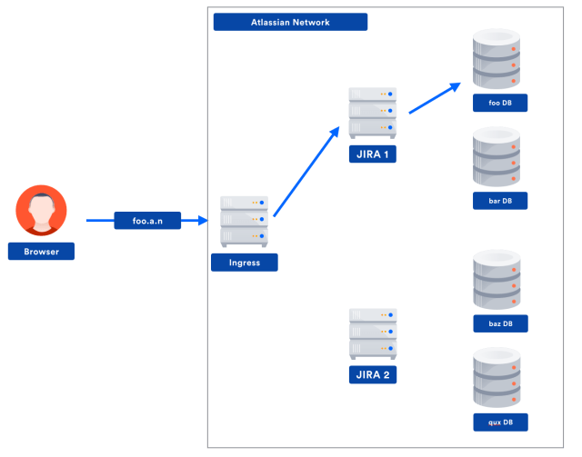 Diagram of AWS architecture with multiple databases