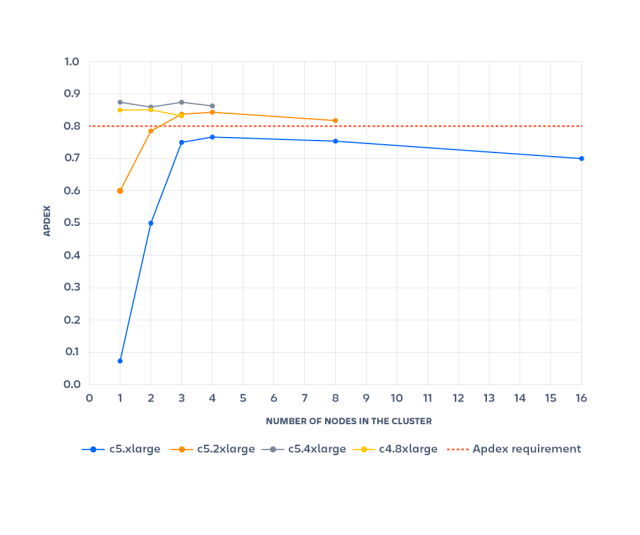 graph showing Apdex benchmarks from application node test results