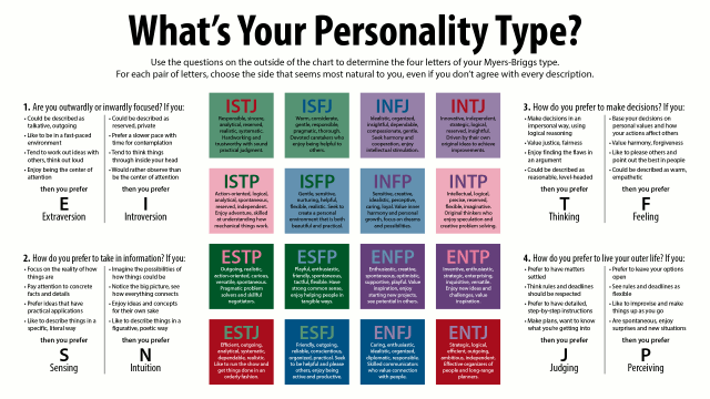 Graphic explaining all distinctions of Myers-Briggs personality types.