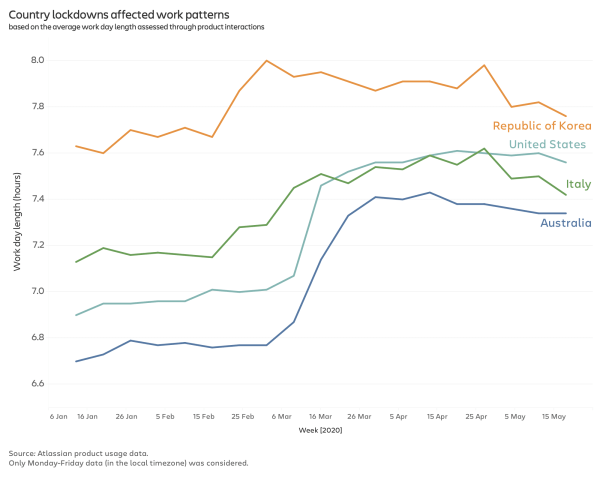 A graph showing workdays in 4 countries suddenly getting longer in March 2020
