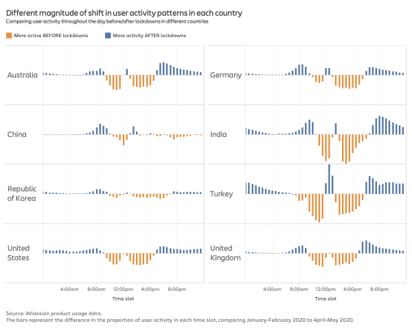 Charts showing the magnitude of changes in workday activity patterns by country