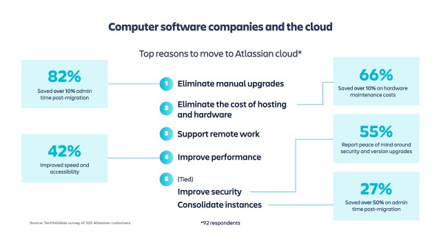 computer software companies and the cloud